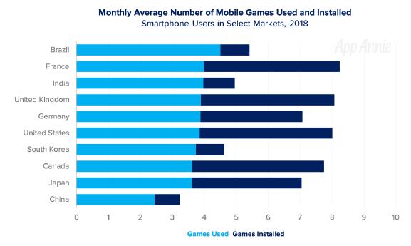 étude jeux-vidéo mobile - 02
