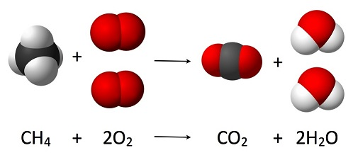 combustion du méthane avec l'oxygene