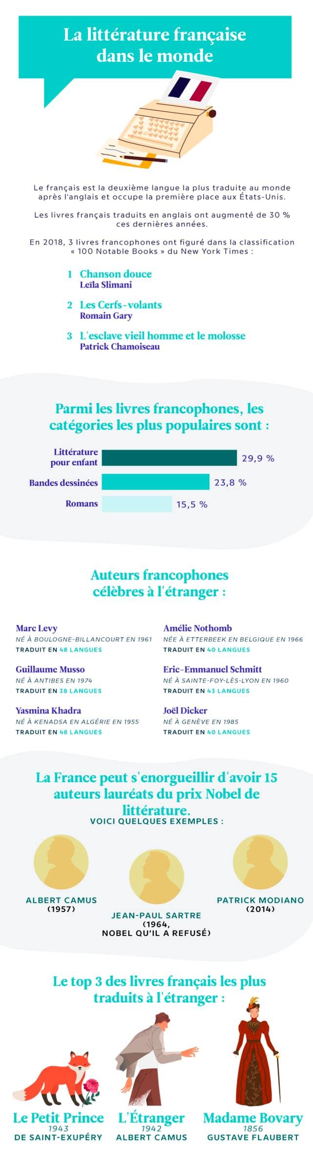 La littérature française dans le monde
