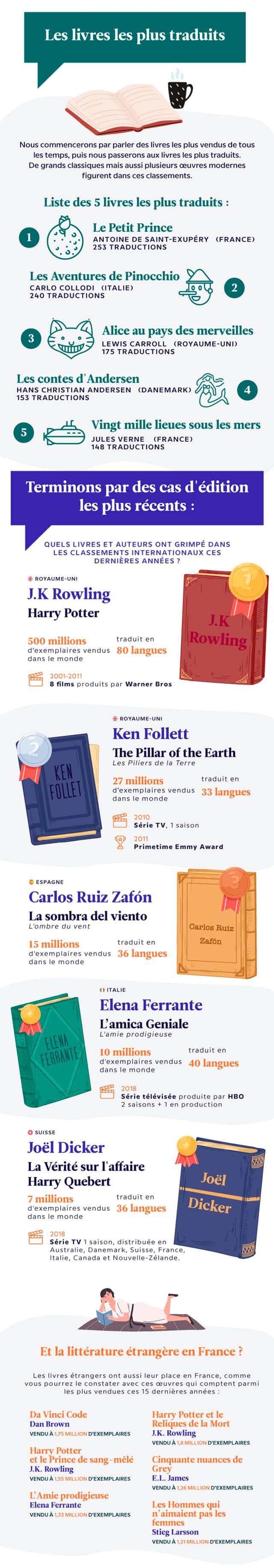 Les livres les plus traduits