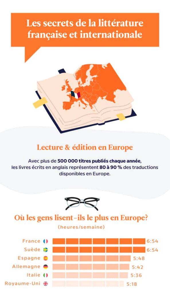 Les secrets littérature française et internationale