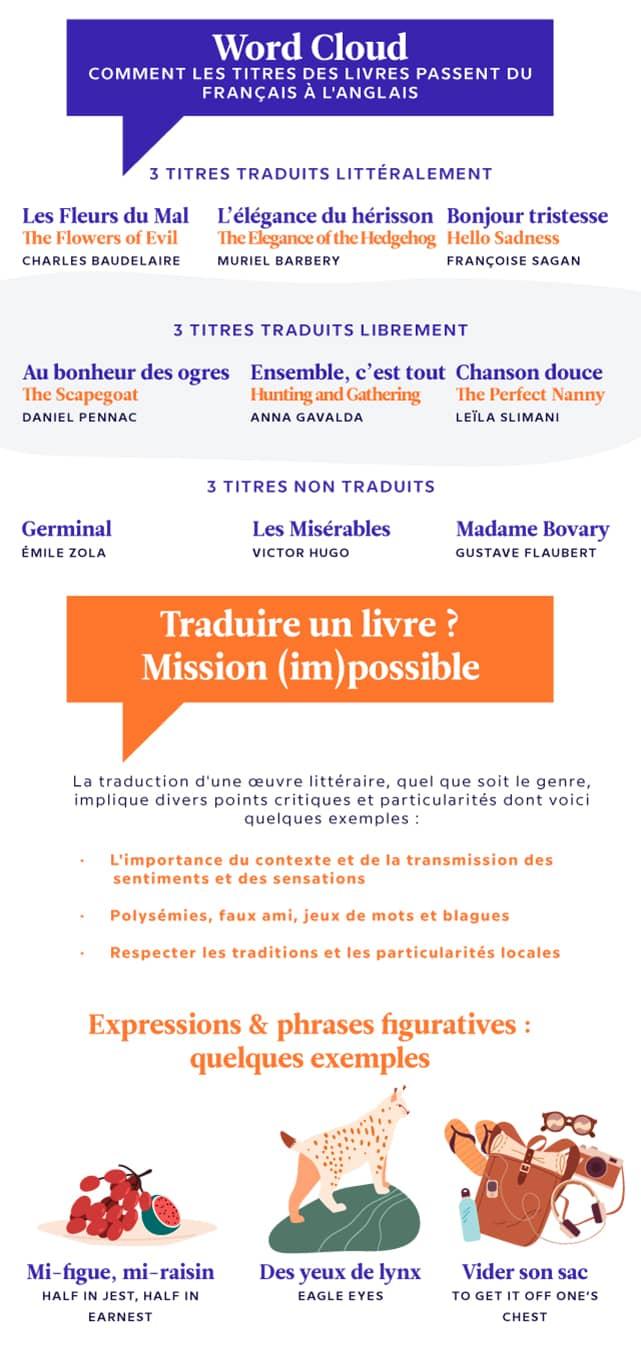 La traduction des titres des livres de l'anglais au français